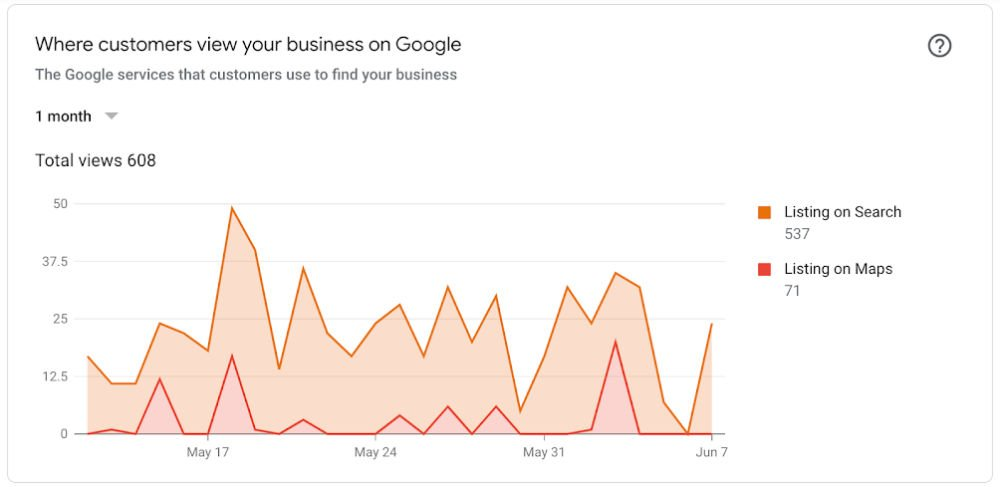 Google My Business Manager